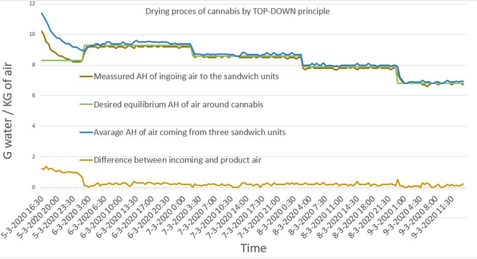 Cannabis Drying Graph Cannabis Drying